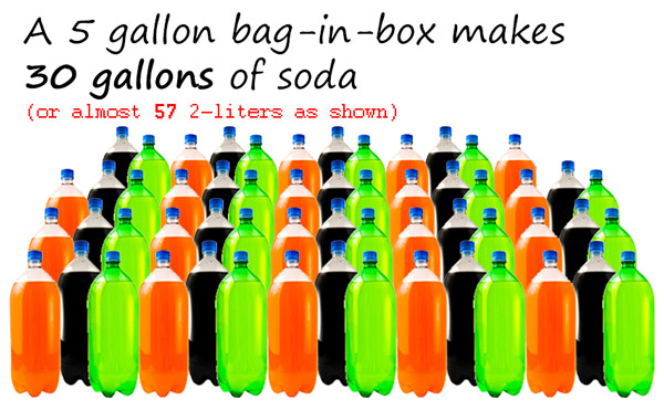 A 5-gallon BIB makes 30 gallons of soda (or 57 2-liters).
